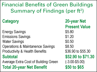 (image) Financial Benefits Chart